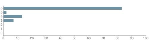 Chart?cht=bhs&chs=500x140&chbh=10&chco=6f92a3&chxt=x,y&chd=t:83,2,13,7,0,0,0&chm=t+83%,333333,0,0,10|t+2%,333333,0,1,10|t+13%,333333,0,2,10|t+7%,333333,0,3,10|t+0%,333333,0,4,10|t+0%,333333,0,5,10|t+0%,333333,0,6,10&chxl=1:|other|indian|hawaiian|asian|hispanic|black|white